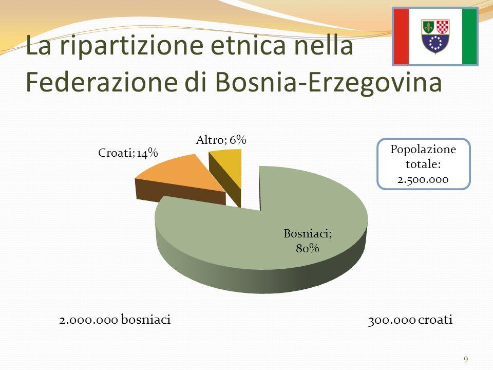 2.000.000 bosniaci 300.000 croati La ripartizione etnica nella Federazione di Bosnia-Erzegovina 9 Popolazione totale: 2.500.000