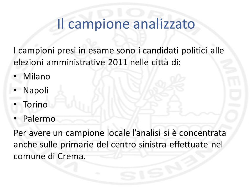 Il campione analizzato I campioni presi in esame sono i candidati politici alle elezioni amministrative 2011 nelle città di: Milano Napoli Torino Pale