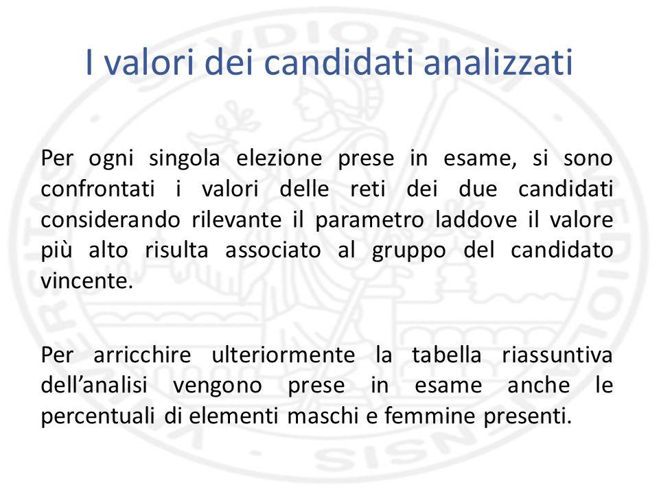 I valori dei candidati analizzati Per ogni singola elezione prese in esame, si sono confrontati i valori delle reti dei due candidati considerando rilevante il parametro laddove il valore più alto risulta associato al gruppo del candidato vincente.