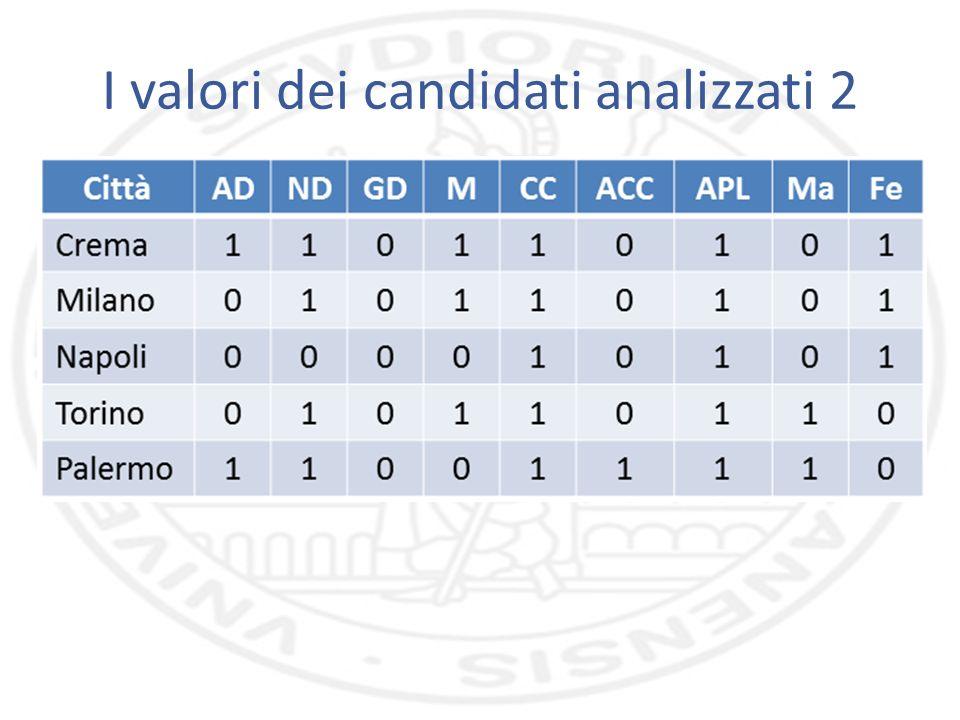 I valori dei candidati analizzati 2