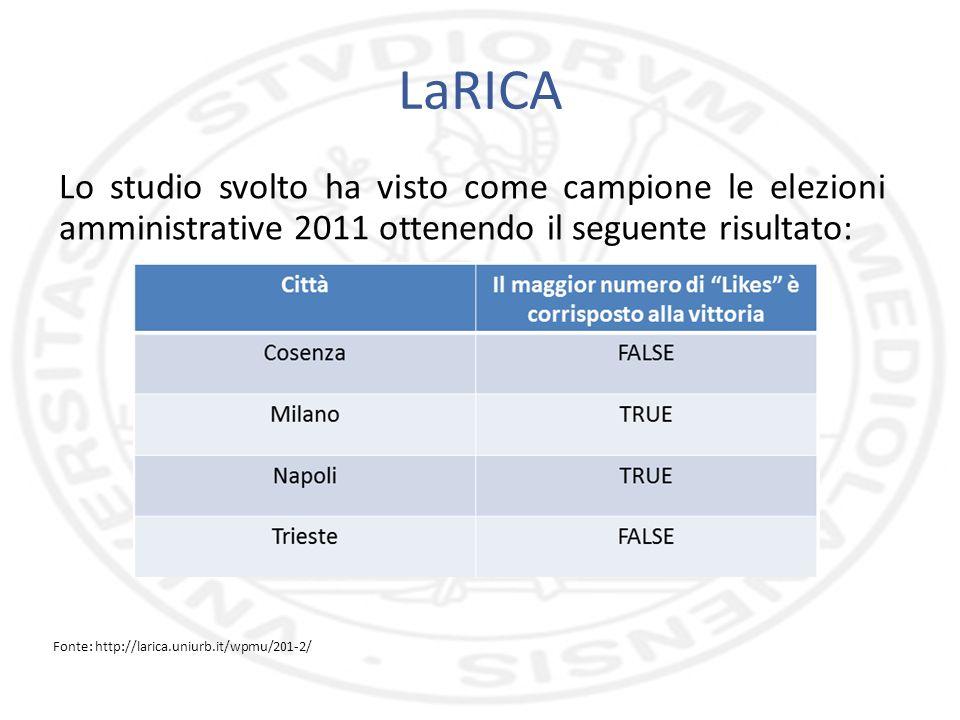 LaRICA Lo studio svolto ha visto come campione le elezioni amministrative 2011 ottenendo il seguente risultato: Fonte: http://larica.uniurb.it/wpmu/20