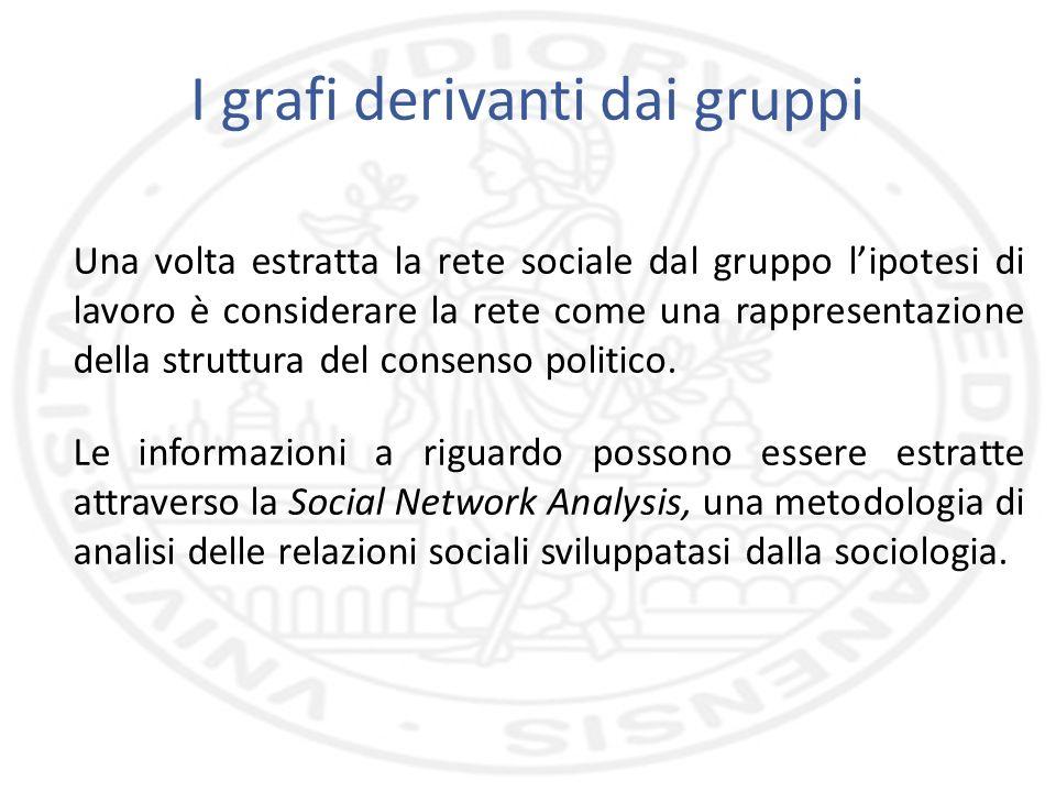 I grafi derivanti dai gruppi Una volta estratta la rete sociale dal gruppo lipotesi di lavoro è considerare la rete come una rappresentazione della struttura del consenso politico.
