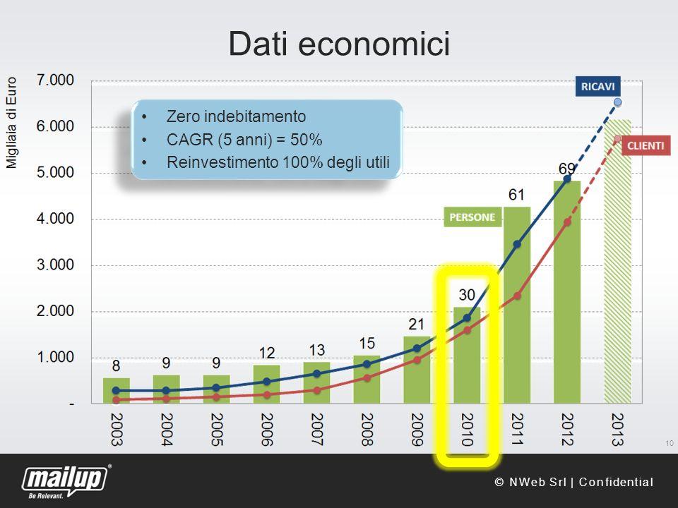 Dati economici 10 Zero indebitamento CAGR (5 anni) = 50% Reinvestimento 100% degli utili Zero indebitamento CAGR (5 anni) = 50% Reinvestimento 100% degli utili © NWeb Srl | Confidential