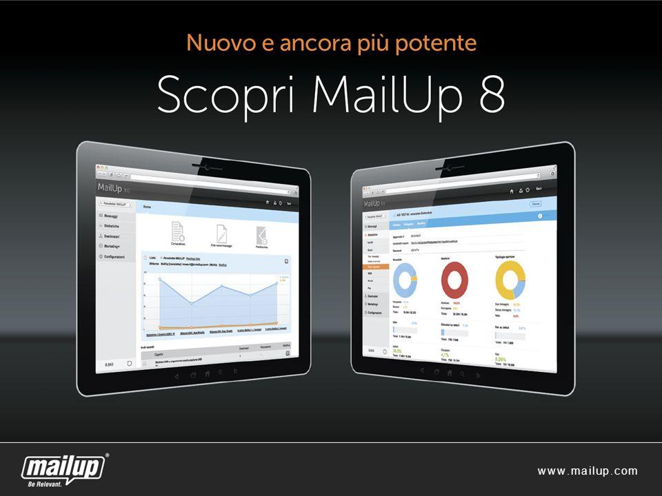 Dati economici www.mailup.com 11 Zero indebitamento CAGR (5 anni) = 50% Reinvestimento 100% degli utili Zero indebitamento CAGR (5 anni) = 50% Reinvestimento 100% degli utili