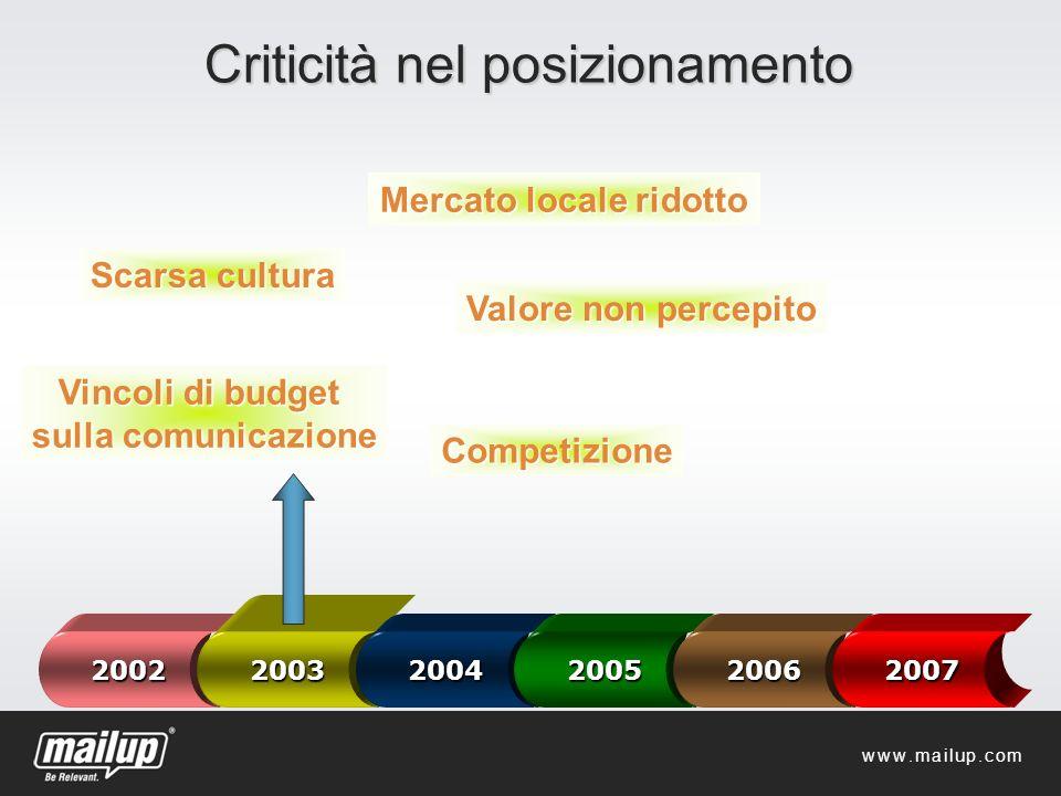 Per chi cerca un posto 17 posizioni aperte + 10 entro Gennaio 2013 www.mailup.it/lavora-con-noi.htm Dove: Milano, Cremona, San Francisco Come: tempo indeterminato www.mailup.com
