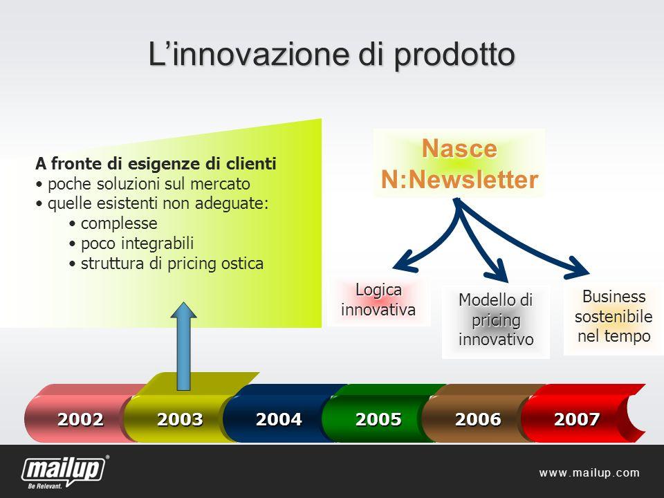 Linnovazione di prodotto Nasce N:Newsletter 2002 2003 2004200520062007 A fronte di esigenze di clienti poche soluzioni sul mercato quelle esistenti no