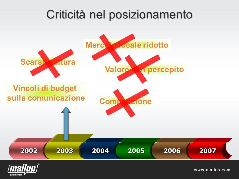 Criticità nel posizionamento Competizione 2002 2003 2004200520062007 Scarsa cultura Valore non percepito Vincoli di budget sulla comunicazione Mercato