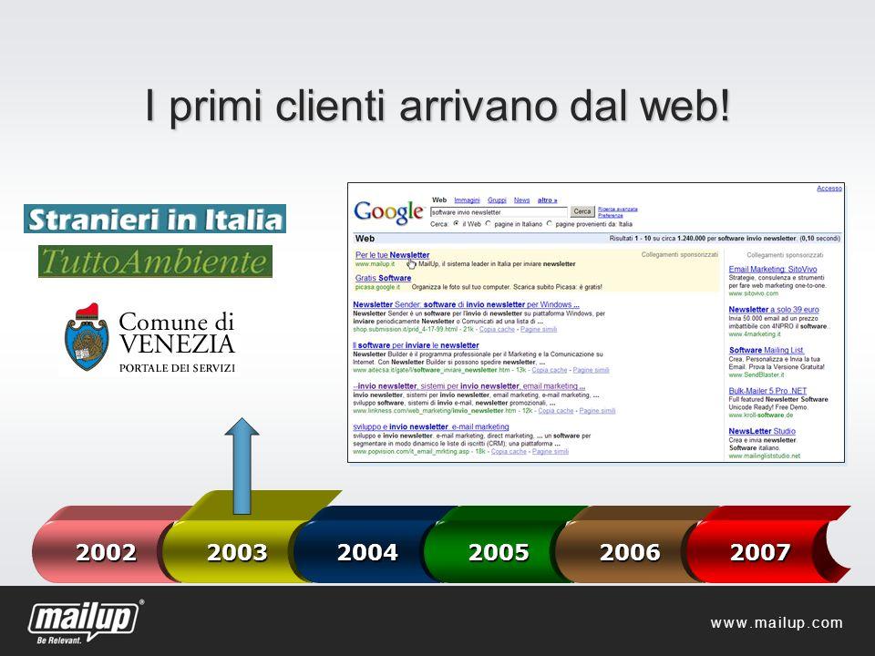 I primi clienti arrivano dal web! 2002 2003 2004200520062007 www.mailup.com