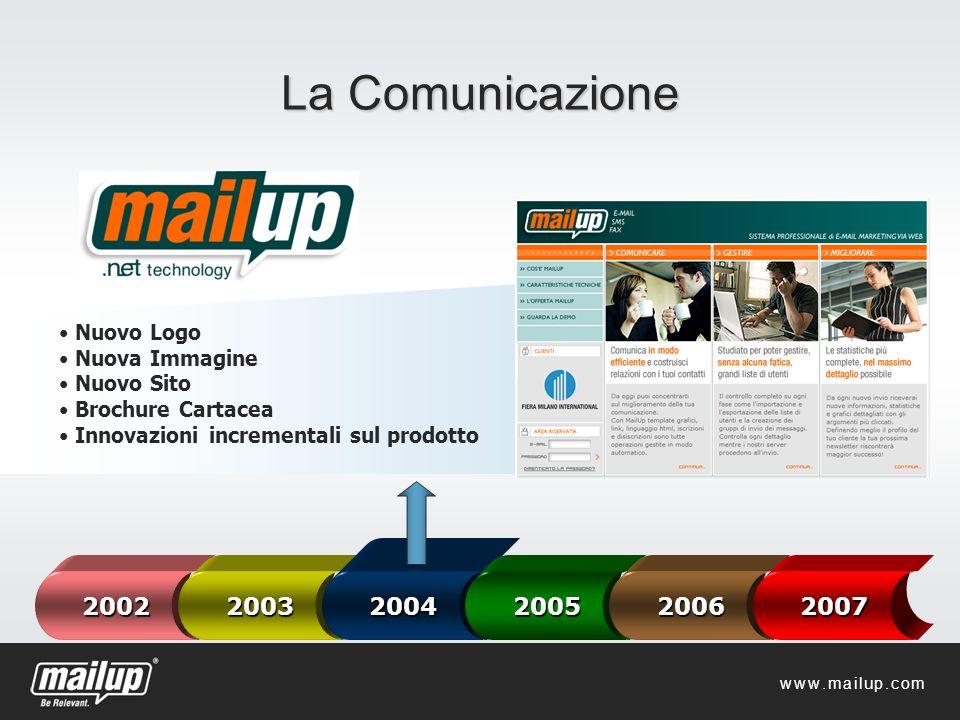 La Comunicazione 20022003 2004 200520062007 Nuovo Logo Nuova Immagine Nuovo Sito Brochure Cartacea Innovazioni incrementali sul prodotto www.mailup.co