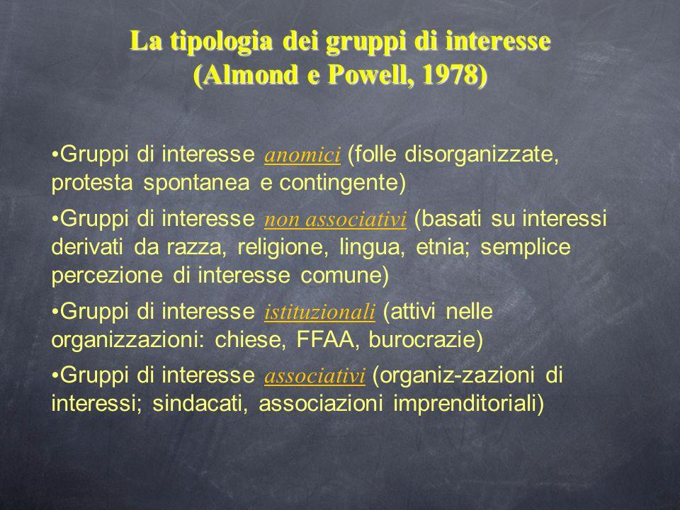 La tipologia dei gruppi di interesse (Almond e Powell, 1978) Gruppi di interesse anomici (folle disorganizzate, protesta spontanea e contingente) Grup