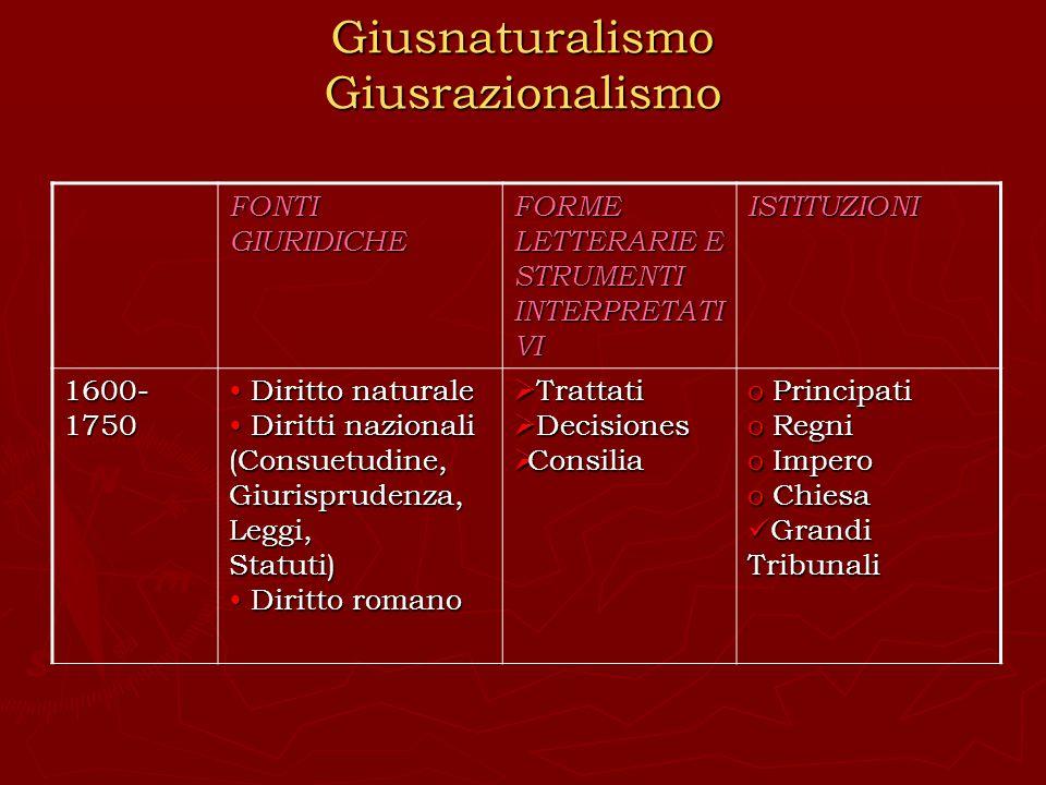 Giusnaturalismo Giusrazionalismo FONTI GIURIDICHE FORME LETTERARIE E STRUMENTI INTERPRETATI VI ISTITUZIONI 1600- 1750 Diritto naturale Diritto natural