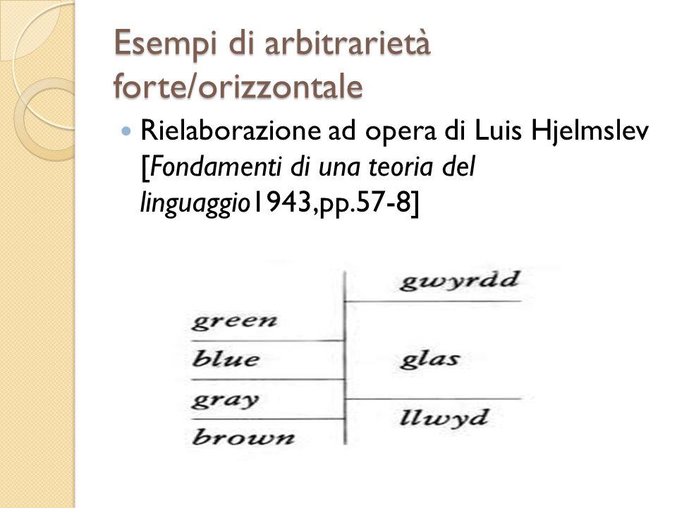 Esempi di arbitrarietà forte/orizzontale Rielaborazione ad opera di Luis Hjelmslev [Fondamenti di una teoria del linguaggio1943,pp.57-8]