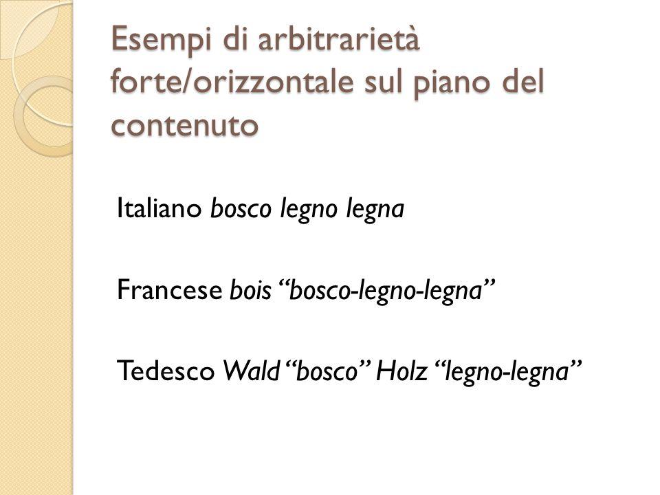 Esempi di arbitrarietà forte/orizzontale sul piano del contenuto Italiano bosco legno legna Francese bois bosco-legno-legna Tedesco Wald bosco Holz le