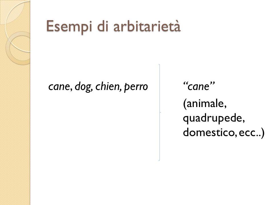 Esempi di arbitrarietà debole/verticale ItalianoLatinoGrecoInglese AndareIreBaíneinTo go BiancoAlbusLeukósWhite NasoNasusRhísNose