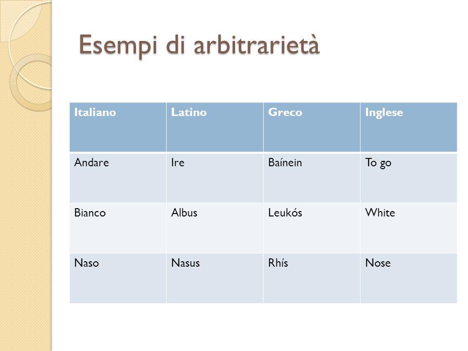 Esempi di arbitrarietà ItalianoLatinoGrecoInglese AndareIreBaíneinTo go BiancoAlbusLeukósWhite NasoNasusRhísNose