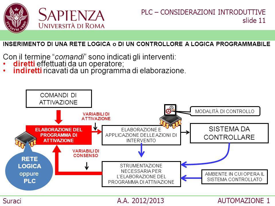 PLC – CONSIDERAZIONI INTRODUTTIVE slide 11 Suraci A.A. 2012/2013AUTOMAZIONE 1 ELABORAZIONE DEL PROGRAMMA DI ATTIVAZIONE ELABORAZIONE E APPLICAZIONE DE