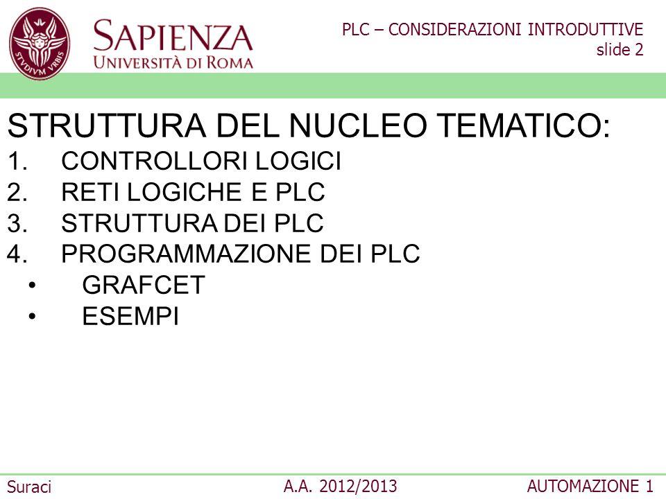 PLC – CONSIDERAZIONI INTRODUTTIVE slide 2 Suraci A.A. 2012/2013AUTOMAZIONE 1 STRUTTURA DEL NUCLEO TEMATICO: 1.CONTROLLORI LOGICI 2.RETI LOGICHE E PLC