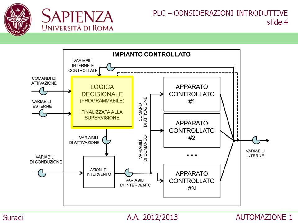 PLC – CONSIDERAZIONI INTRODUTTIVE slide 4 Suraci A.A. 2012/2013AUTOMAZIONE 1