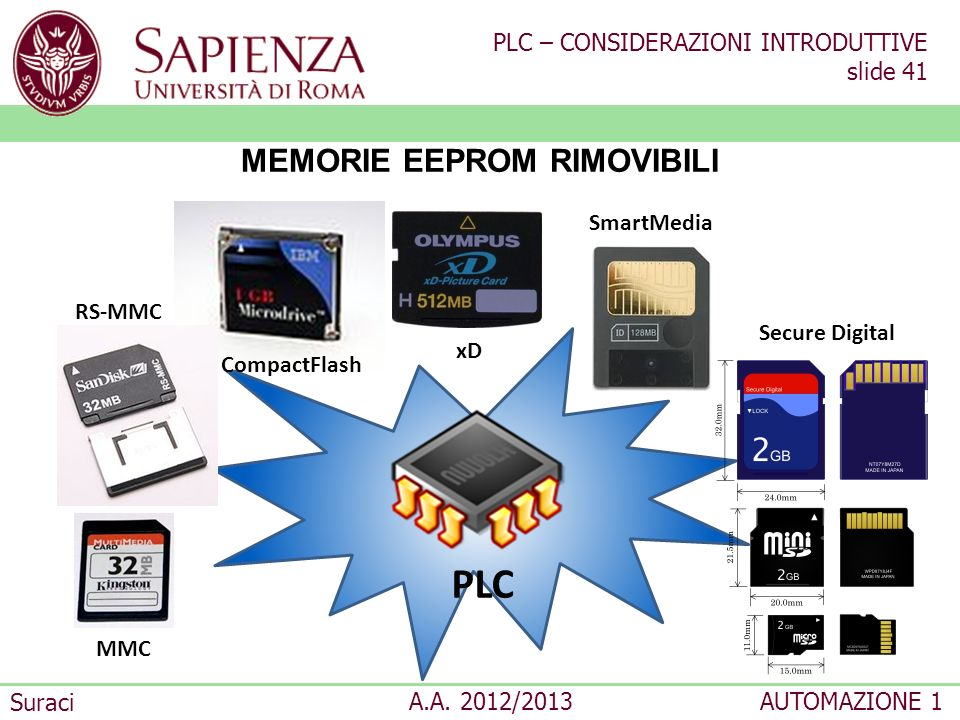 PLC – CONSIDERAZIONI INTRODUTTIVE slide 41 Suraci A.A. 2012/2013AUTOMAZIONE 1 MEMORIE EEPROM RIMOVIBILI MMC CompactFlash PLC SmartMedia Secure Digital