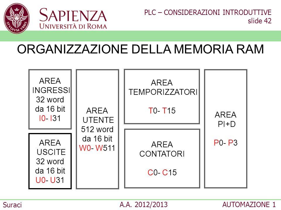 PLC – CONSIDERAZIONI INTRODUTTIVE slide 42 Suraci A.A. 2012/2013AUTOMAZIONE 1 AREA INGRESSI 32 word da 16 bit I0- I31 AREA USCITE 32 word da 16 bit U0