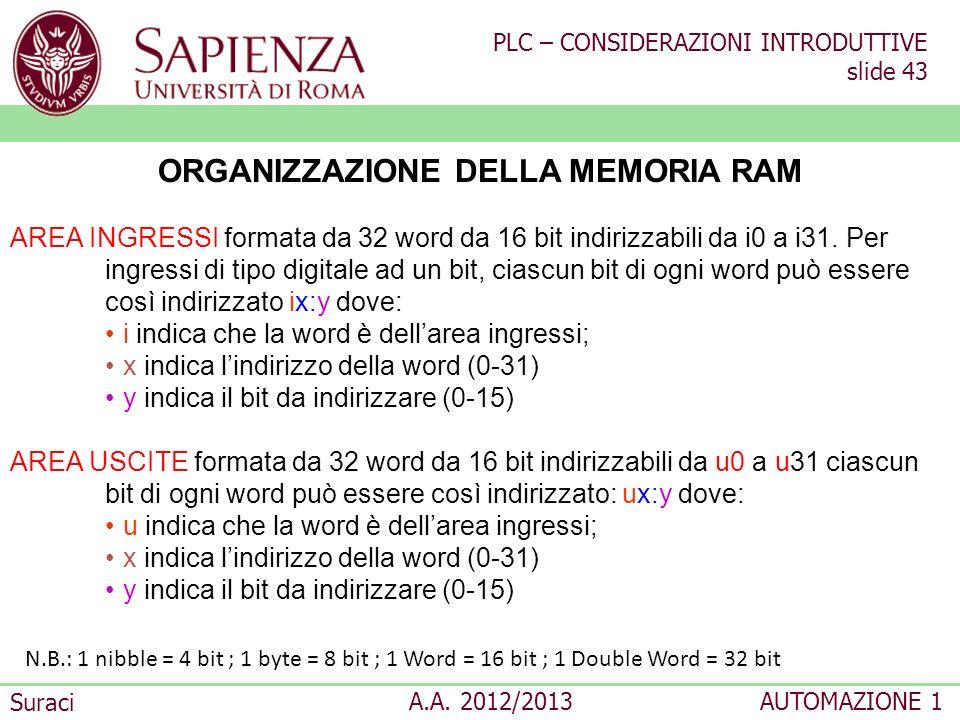 PLC – CONSIDERAZIONI INTRODUTTIVE slide 43 Suraci A.A. 2012/2013AUTOMAZIONE 1 ORGANIZZAZIONE DELLA MEMORIA RAM AREA INGRESSI formata da 32 word da 16