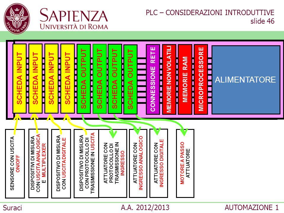 PLC – CONSIDERAZIONI INTRODUTTIVE slide 46 Suraci A.A. 2012/2013AUTOMAZIONE 1 PLC CONFIGURATO A MODULI ALIMENTATORE ATTUATORE CON PROTOCOLLO DI TRASMI