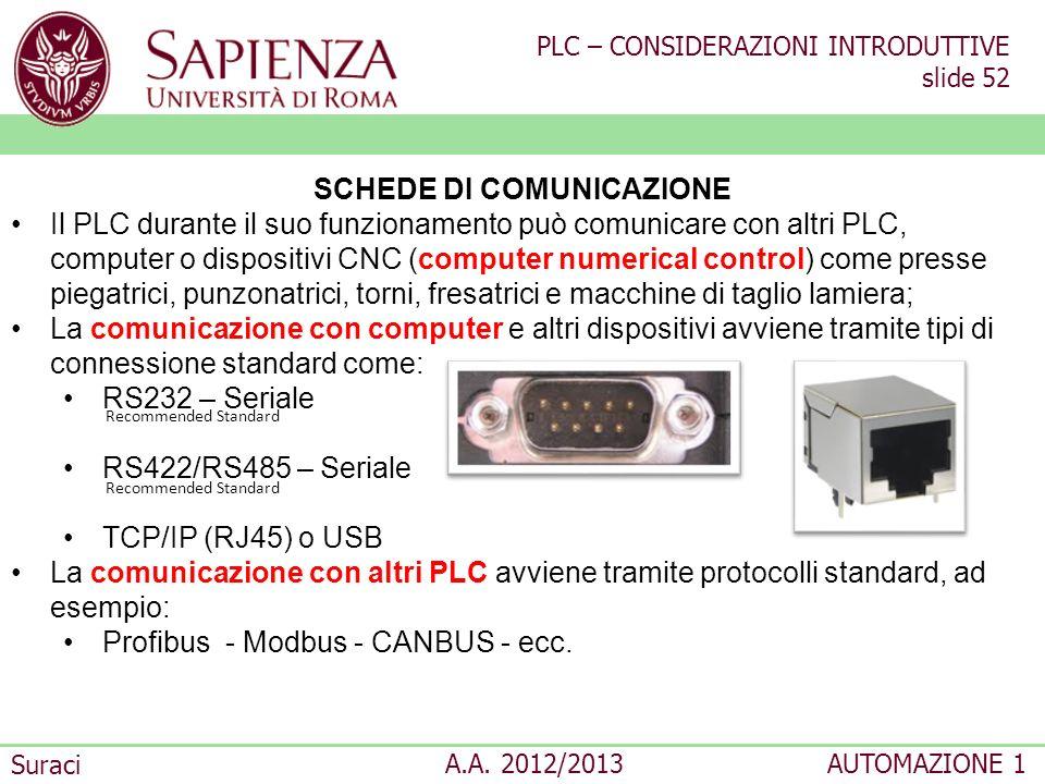 PLC – CONSIDERAZIONI INTRODUTTIVE slide 52 Suraci A.A. 2012/2013AUTOMAZIONE 1 SCHEDE DI COMUNICAZIONE Il PLC durante il suo funzionamento può comunica