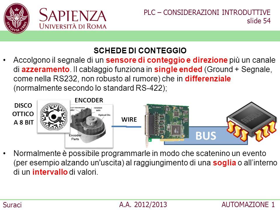 PLC – CONSIDERAZIONI INTRODUTTIVE slide 54 Suraci A.A. 2012/2013AUTOMAZIONE 1 SCHEDE DI CONTEGGIO Accolgono il segnale di un sensore di conteggio e di