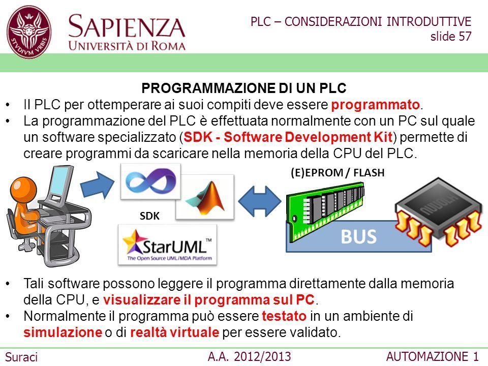 PLC – CONSIDERAZIONI INTRODUTTIVE slide 57 Suraci A.A. 2012/2013AUTOMAZIONE 1 BUS PROGRAMMAZIONE DI UN PLC Il PLC per ottemperare ai suoi compiti deve