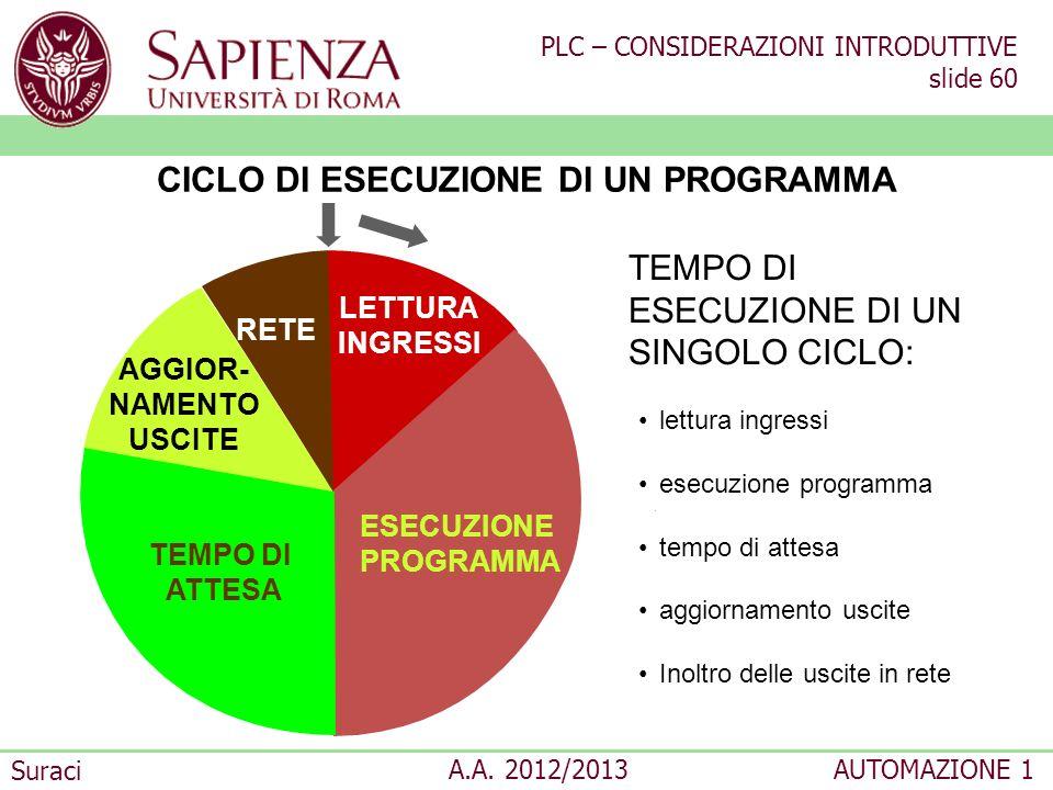 PLC – CONSIDERAZIONI INTRODUTTIVE slide 60 Suraci A.A. 2012/2013AUTOMAZIONE 1 CICLO DI ESECUZIONE DI UN PROGRAMMA LETTURA INGRESSI ESECUZIONE PROGRAMM