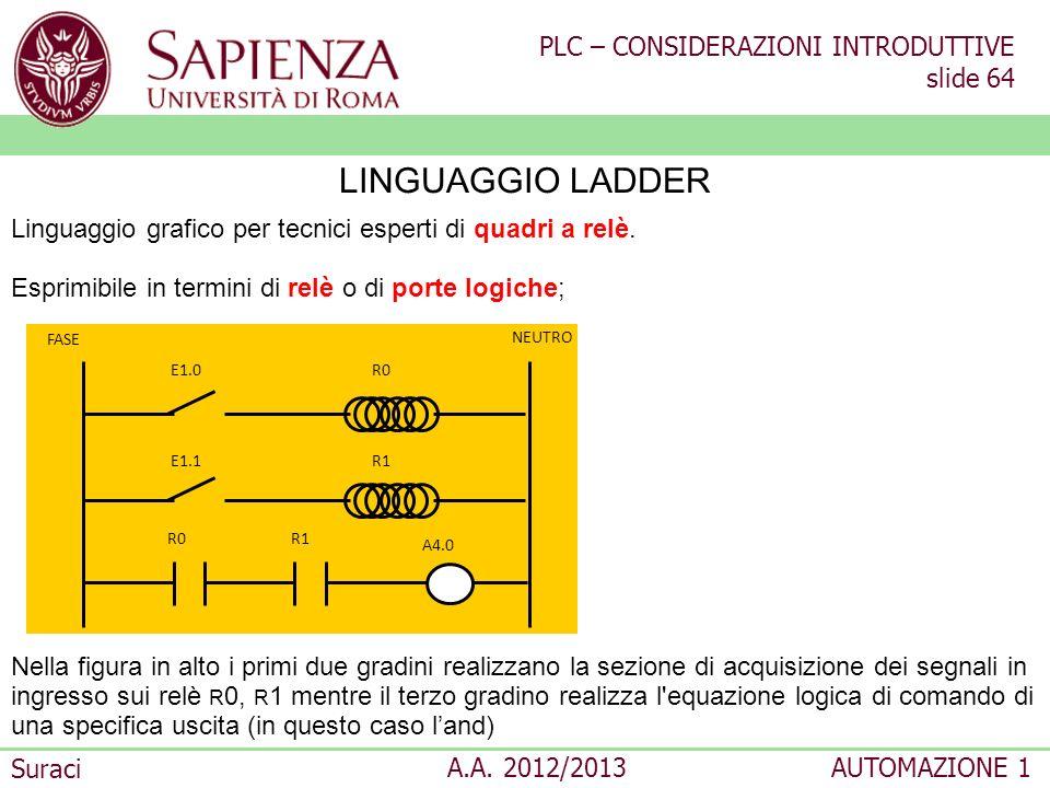 PLC – CONSIDERAZIONI INTRODUTTIVE slide 64 Suraci A.A. 2012/2013AUTOMAZIONE 1 LINGUAGGIO LADDER Linguaggio grafico per tecnici esperti di quadri a rel