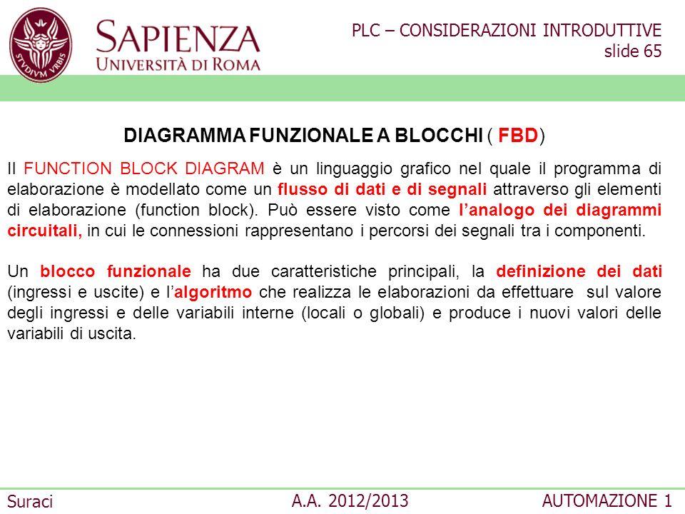 PLC – CONSIDERAZIONI INTRODUTTIVE slide 65 Suraci A.A. 2012/2013AUTOMAZIONE 1 DIAGRAMMA FUNZIONALE A BLOCCHI ( FBD) Il FUNCTION BLOCK DIAGRAM è un lin