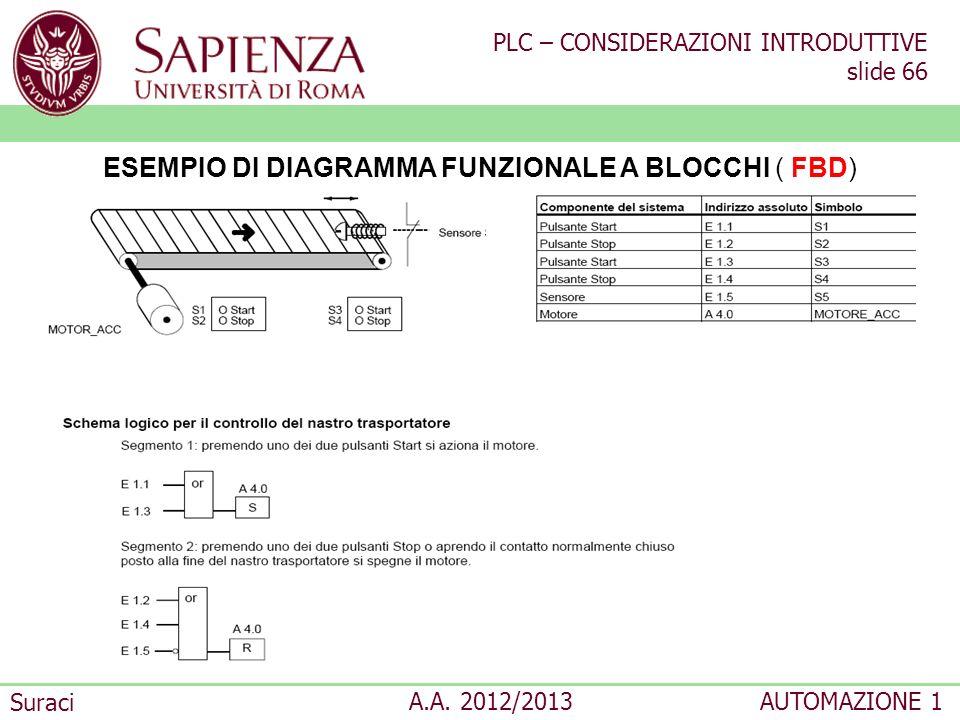 PLC – CONSIDERAZIONI INTRODUTTIVE slide 66 Suraci A.A. 2012/2013AUTOMAZIONE 1 ESEMPIO DI DIAGRAMMA FUNZIONALE A BLOCCHI ( FBD)
