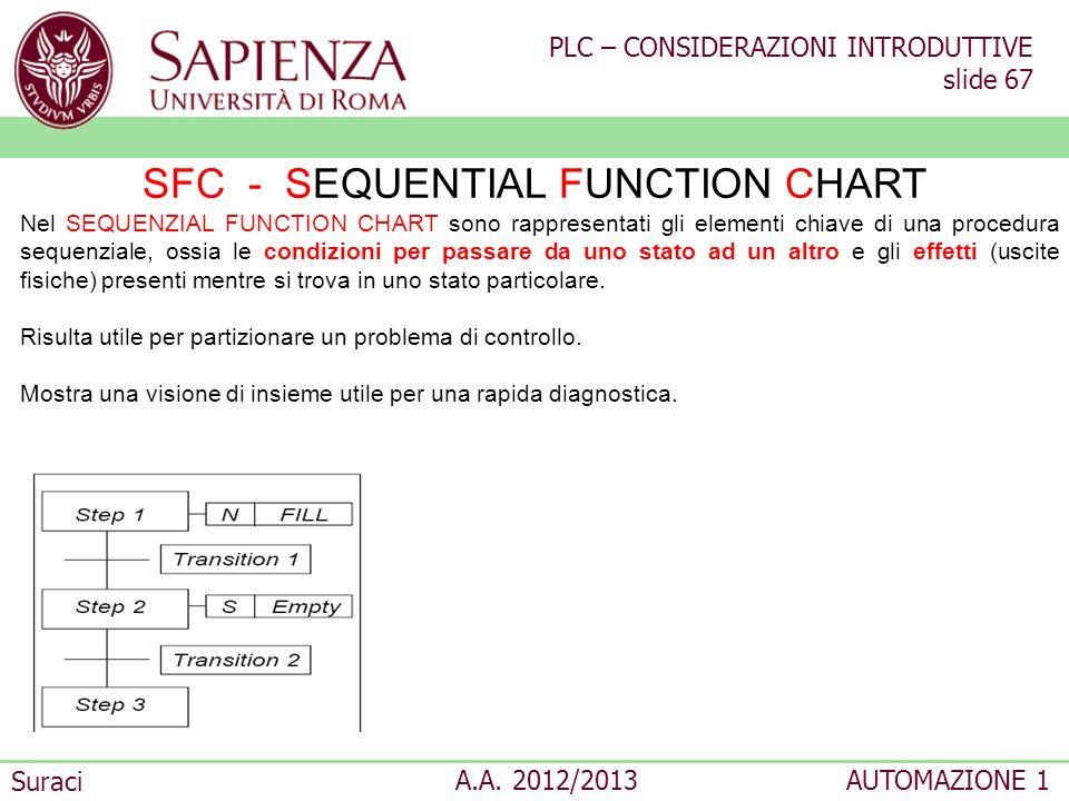 PLC – CONSIDERAZIONI INTRODUTTIVE slide 67 Suraci A.A. 2012/2013AUTOMAZIONE 1 SFC - SEQUENTIAL FUNCTION CHART Nel SEQUENZIAL FUNCTION CHART sono rappr