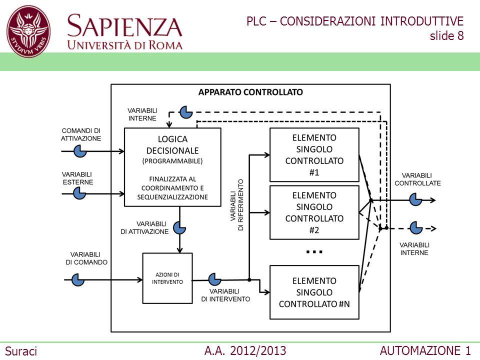 PLC – CONSIDERAZIONI INTRODUTTIVE slide 8 Suraci A.A. 2012/2013AUTOMAZIONE 1