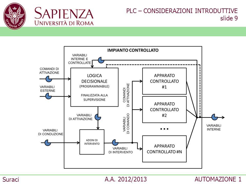 PLC – CONSIDERAZIONI INTRODUTTIVE slide 9 Suraci A.A. 2012/2013AUTOMAZIONE 1