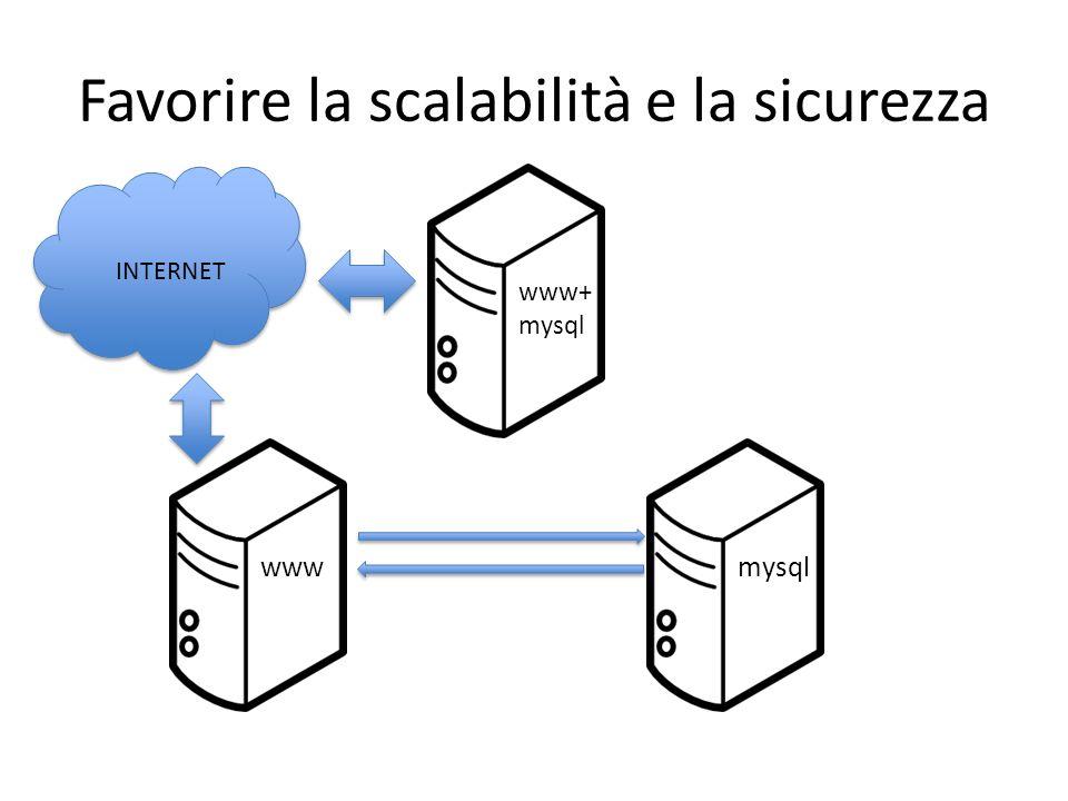 Favorire la scalabilità e la sicurezza www+ mysql INTERNET wwwmysql