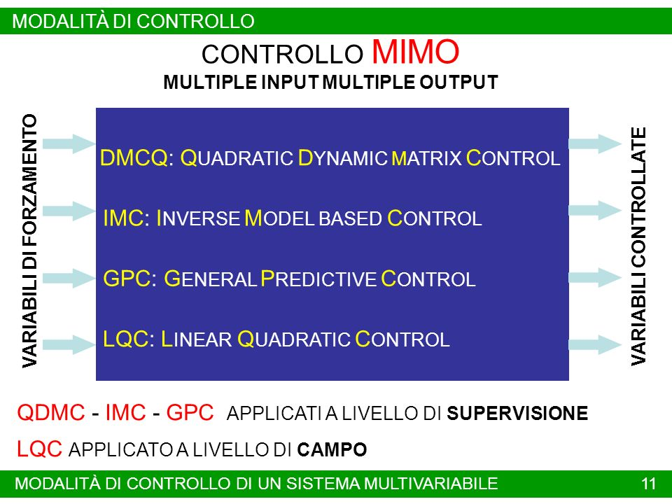 11 CONTROLLO MIMO MULTIPLE INPUT MULTIPLE OUTPUT QDMC - IMC - GPC APPLICATI A LIVELLO DI SUPERVISIONE DMCQ: Q UADRATIC D YNAMIC MATRIX C ONTROL VARIAB