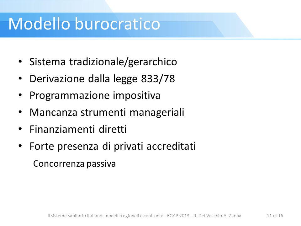 Sistema tradizionale/gerarchico Derivazione dalla legge 833/78 Programmazione impositiva Mancanza strumenti manageriali Finanziamenti diretti Forte presenza di privati accreditati Concorrenza passiva Il sistema sanitario italiano: modelli regionali a confronto - EGAP 2013 - R.