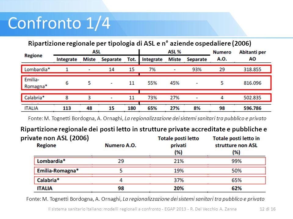Confronto 1/4 Il sistema sanitario italiano: modelli regionali a confronto - EGAP 2013 - R. Del Vecchio A. Zanna12 di 16 Ripartizione regionale per ti