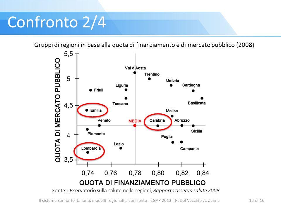 Il sistema sanitario italiano: modelli regionali a confronto - EGAP 2013 - R. Del Vecchio A. Zanna13 di 16 Confronto 2/4 Gruppi di regioni in base all