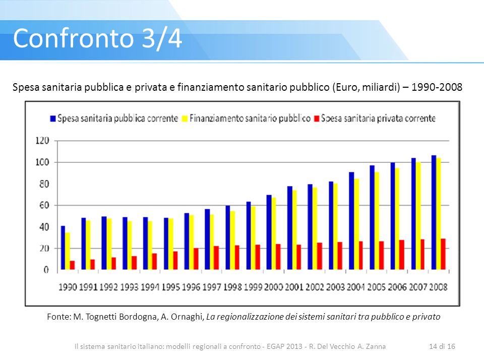 Il sistema sanitario italiano: modelli regionali a confronto - EGAP 2013 - R. Del Vecchio A. Zanna14 di 16 Confronto 3/4 Fonte: M. Tognetti Bordogna,