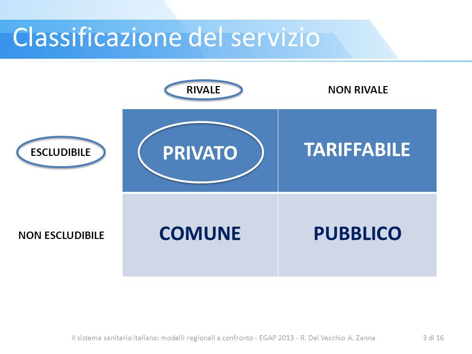PRIVATO TARIFFABILE COMUNEPUBBLICO Il sistema sanitario italiano: modelli regionali a confronto - EGAP 2013 - R. Del Vecchio A. Zanna3 di 16 ESCLUDIBI