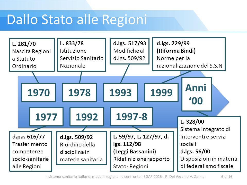 Il sistema sanitario italiano: modelli regionali a confronto - EGAP 2013 - R. Del Vecchio A. Zanna6 di 16 1970197719781992 1993 1997-81999 Anni 00 L.