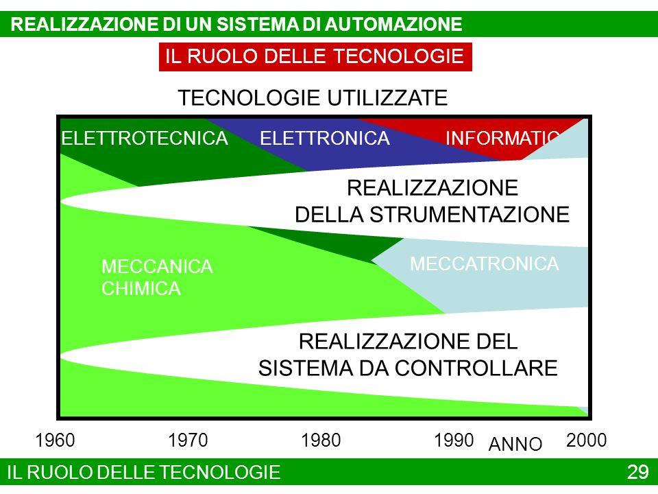 INFORMATICA ELETTRONICA IL RUOLO DELLE TECNOLOGIE MECCANICA CHIMICA ELETTROTECNICA MECCATRONICA REALIZZAZIONE DEL SISTEMA DA CONTROLLARE REALIZZAZIONE