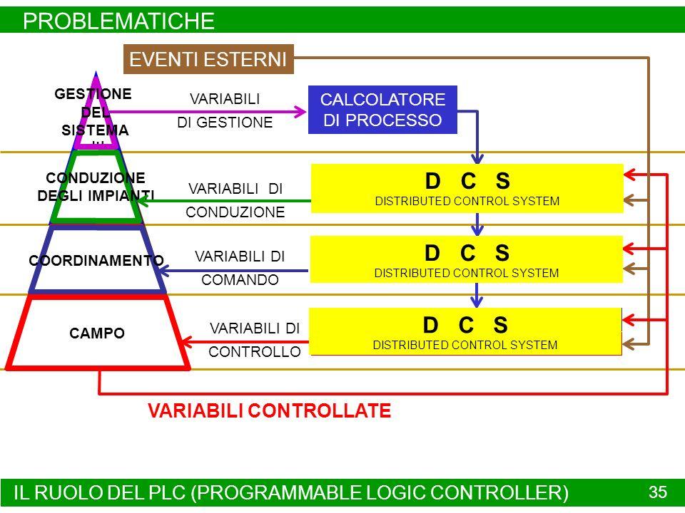 IL RUOLO DEL PLC (PROGRAMMABLE LOGIC CONTROLLER) PROBLEMATICHE 35 SISTEMA CONTROLLATO COMPLESO VARIABILI DI COMANDO VARIABILI DI CONTROLLO VARIABILI D