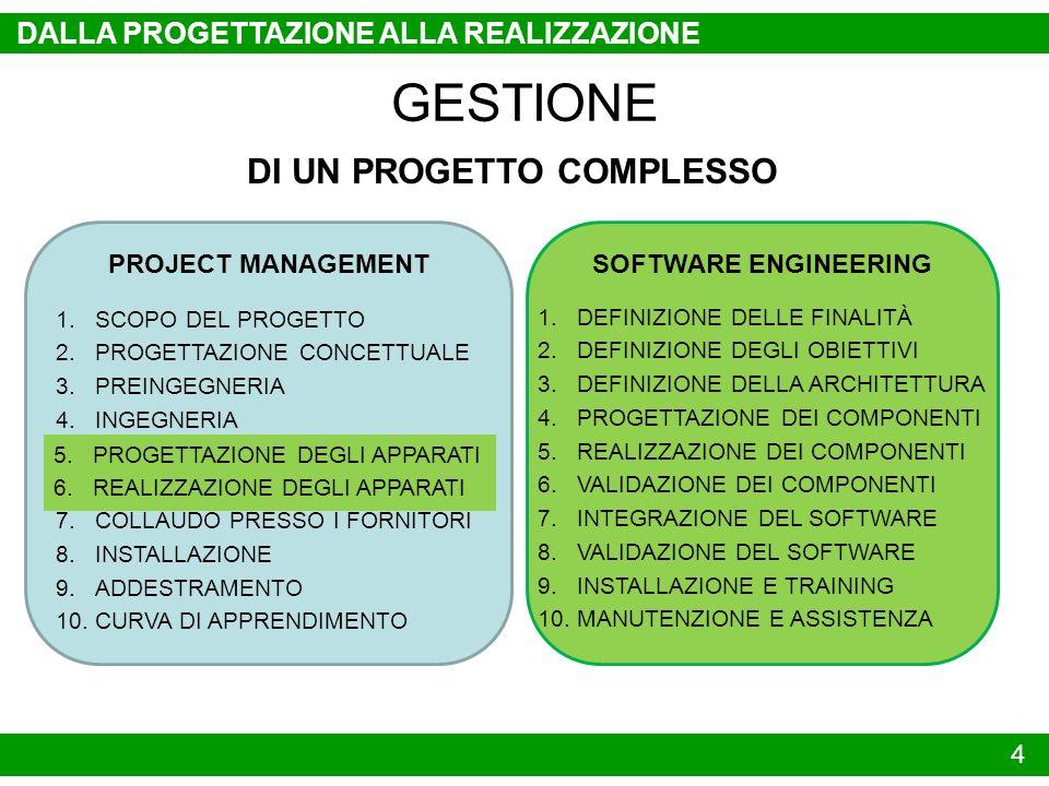 PROJECT MANAGEMENT 4 DALLA PROGETTAZIONE ALLA REALIZZAZIONE GESTIONE DI UN PROGETTO COMPLESSO 1.SCOPO DEL PROGETTO 2.PROGETTAZIONE CONCETTUALE 3.PREIN