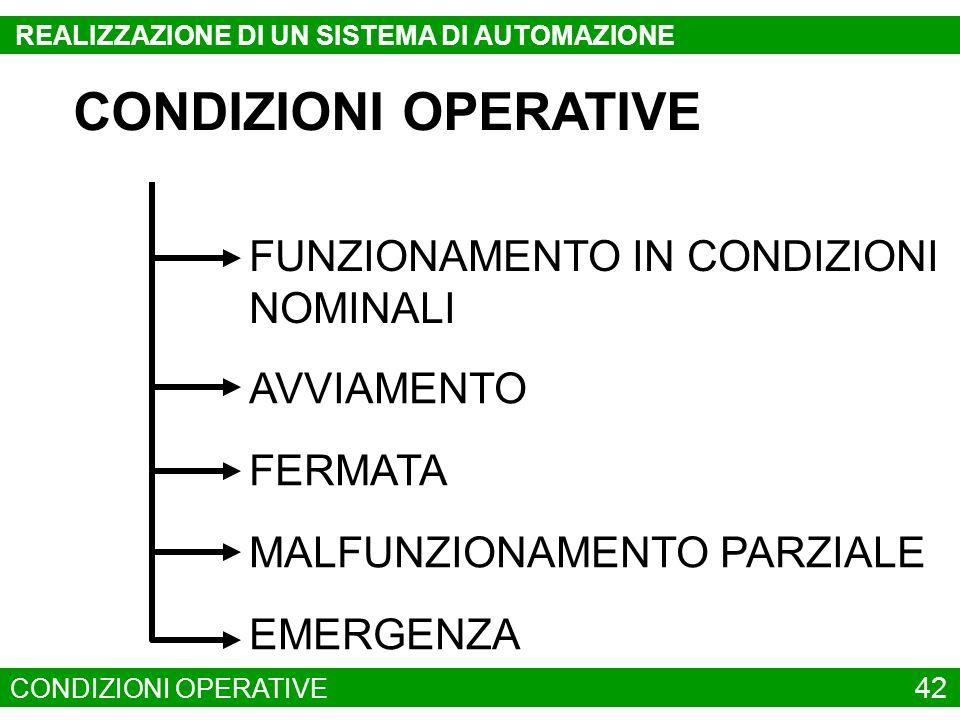 CONDIZIONI OPERATIVE FUNZIONAMENTO IN CONDIZIONI NOMINALI MALFUNZIONAMENTO PARZIALE FERMATA AVVIAMENTO EMERGENZA CONDIZIONI OPERATIVE 42 REALIZZAZIONE