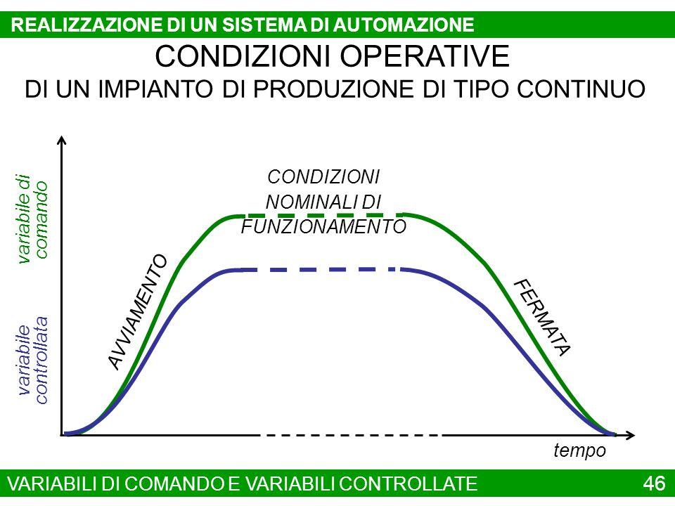 variabile di comando tempo AVVIAMENTO FERMATA CONDIZIONI OPERATIVE DI UN IMPIANTO DI PRODUZIONE DI TIPO CONTINUO variabile controllata CONDIZIONI NOMI