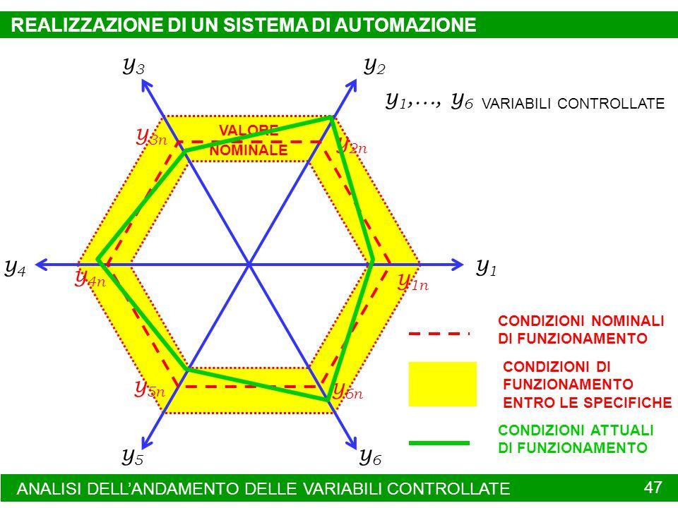 ANALISI DELLANDAMENTO DELLE VARIABILI CONTROLLATE 47 y1y1 y5y5 y4y4 y3y3 y2y2 y6y6 y 1,…, y 6 VARIABILI CONTROLLATE y 1n y 2n y 3n y 4n y 5n y 6n VALO